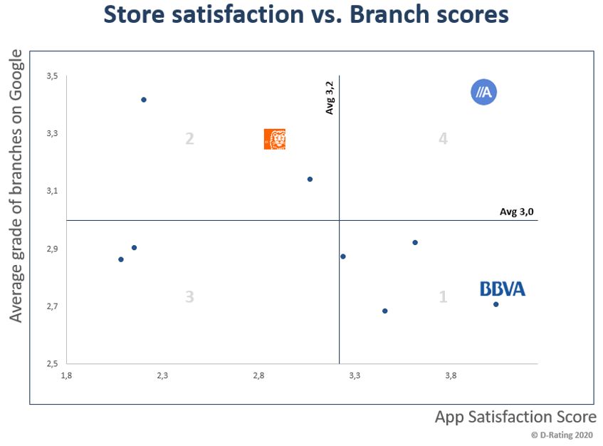 Score Satisfaction vs Branch Scores