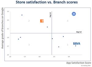 Score Satisfaction vs Branch Scores
