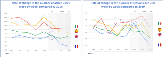Variation rates of  the number of active users and of the number of sessions per user vs 2019