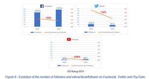 Evolution of the number of followers and interactions