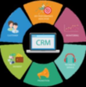 CRM Implementation Image