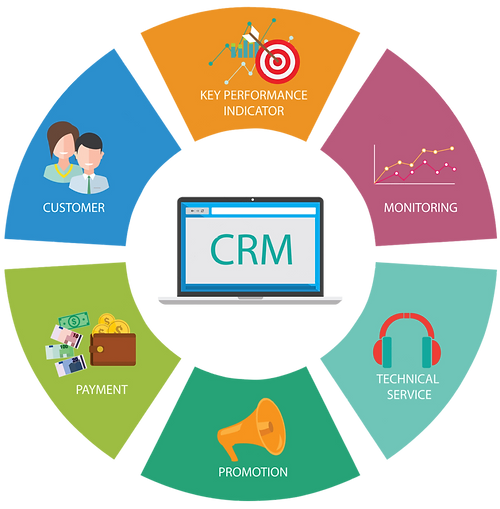 CRM Implementation Image