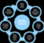 service-process-circle-graphic copy.png