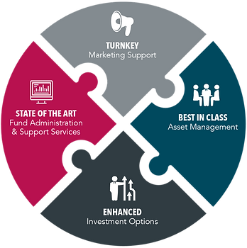 Miles Capital Investment Solutions