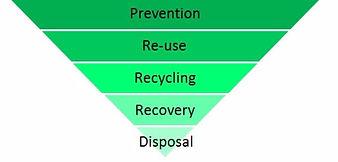 waste_hierarchy.jpg