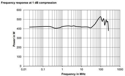 BBA150-A400 Линейная мощность график компрессии 1dB
