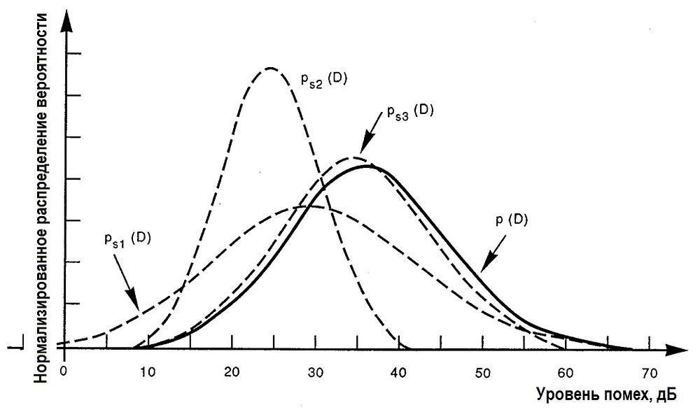 Рис.6. Распределение вероятности уровня помех