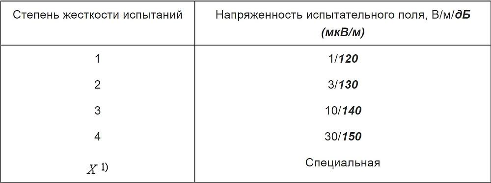 степени жесткости испытаний ГОСТ Р 51317.4.3