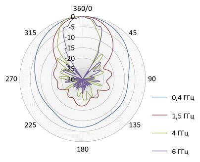 Диаграмма направленности СКАРД П6-421М