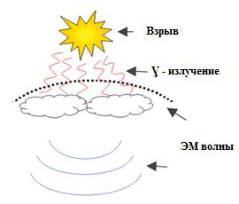 высотный ядерный взрыв и ЭМИ