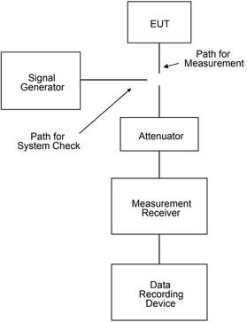 Испытания по MIL-STD-461, СЕ106. Кондуктивная эмиссия. Антенные порты. 10 кГц - 40ГГц.