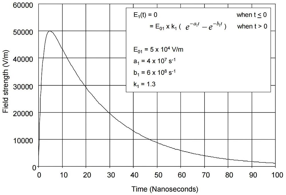 Электромагнитный испульс MIL-STD-461 RS105 (HEMP, ЭМИ ЯВ)