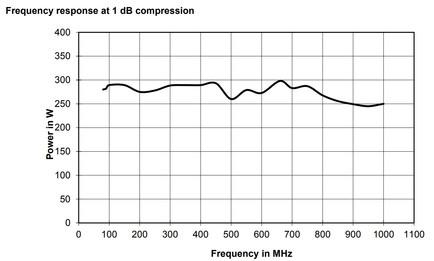 BBA150-BC250 Линейная мощность график при компрессии 1dB