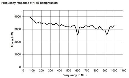 BBA150-BC3000 Линейная мощность график при сжатии 1dB