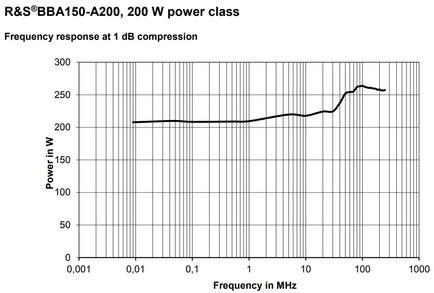 BBA150-A200 Линейная мощность график компрессии 1dB