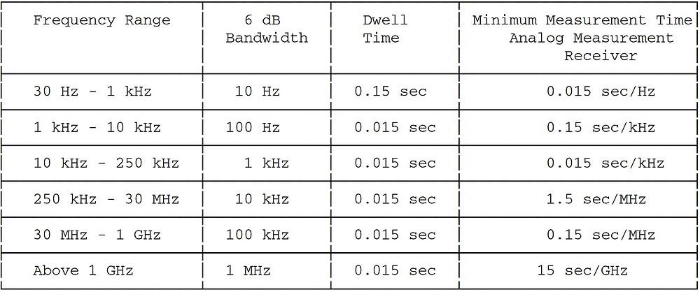 таблица полос пропускания и времени измерений MIL-STD-461