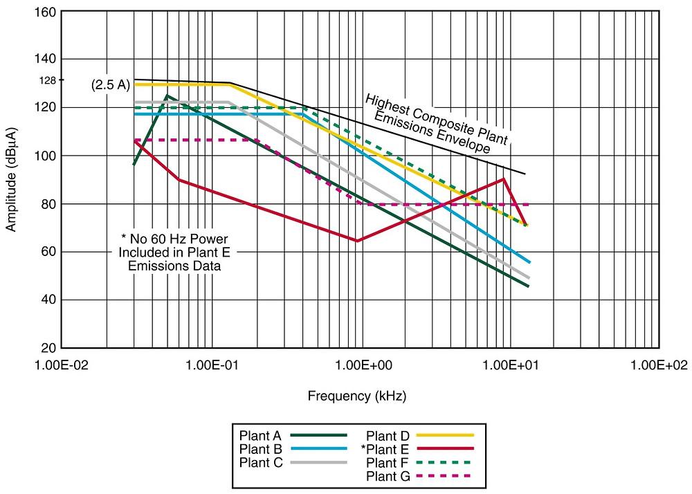 Сравнительный анализ помехоэмиссии 7 атомных станций США
