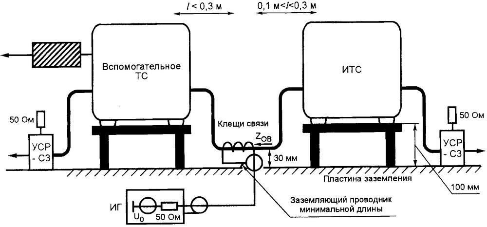 ГОСТ Р 51317.4.6 испытания на ЭМС клещами связи