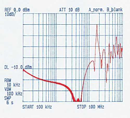 результаты измерений коэффициента затухания коаксиального кабеля