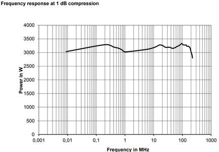 Линейная мощность график1dB