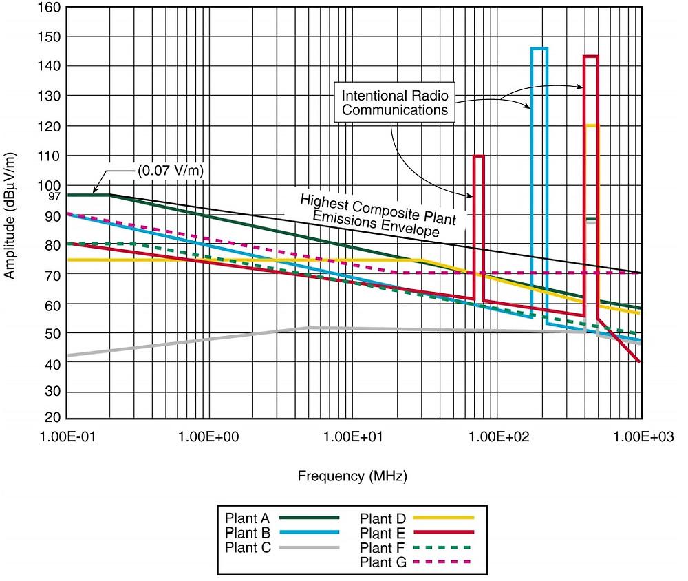 измерения радиочастотного поля RE02 14 кГц - 1 ГГц на АЭС США.