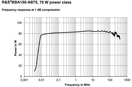 BBA150-AB75 Линейная мощность график компрессии 1dB