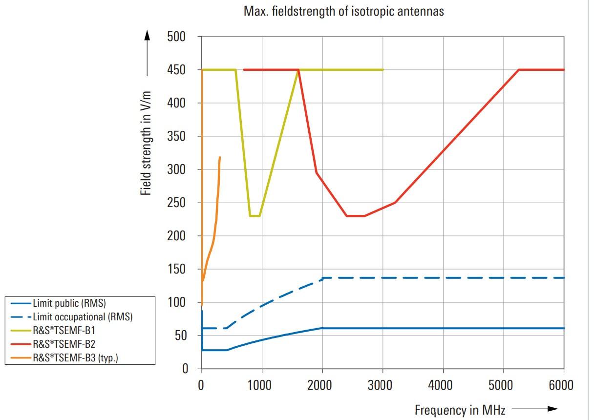 Антенный фактор датчиков поля RS