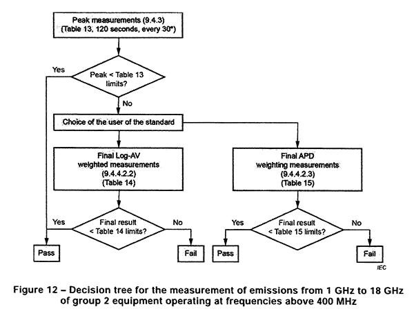 Алгоритм принятия решения для измеренийизлучений от 1 до 18 ГГц для оборудования, работающегона частотах выше 400 МГц