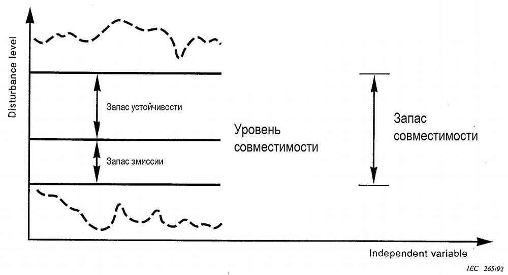Уровень и запас электромагнитной совместимости