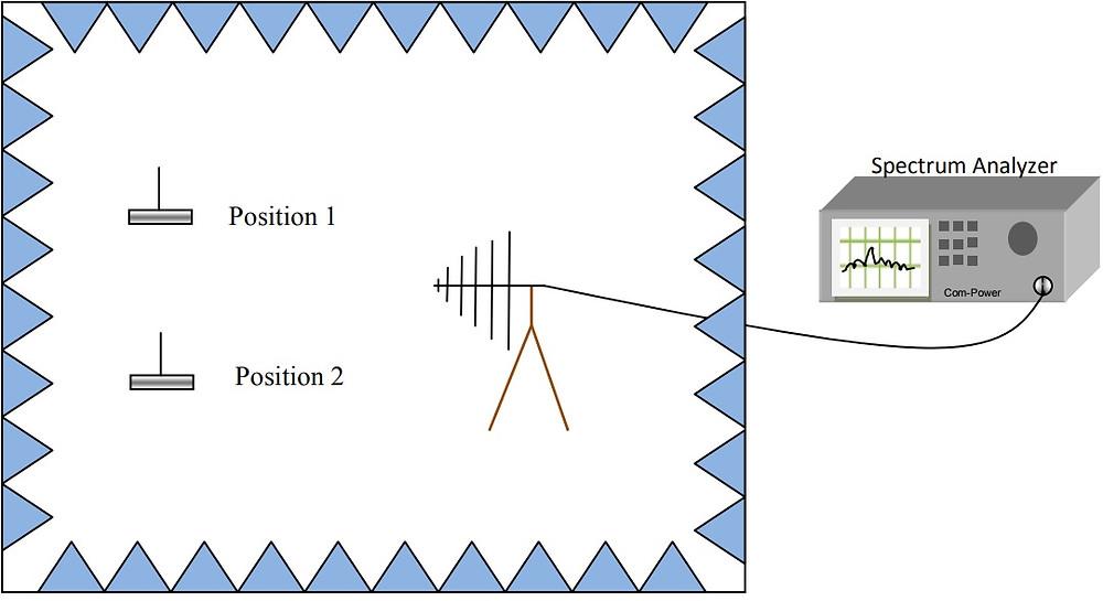 измерение затухания эталонным источником поля