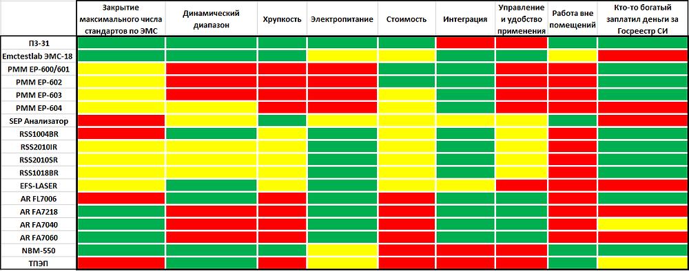 Сравнение датчиков поля разных моделей и производителей