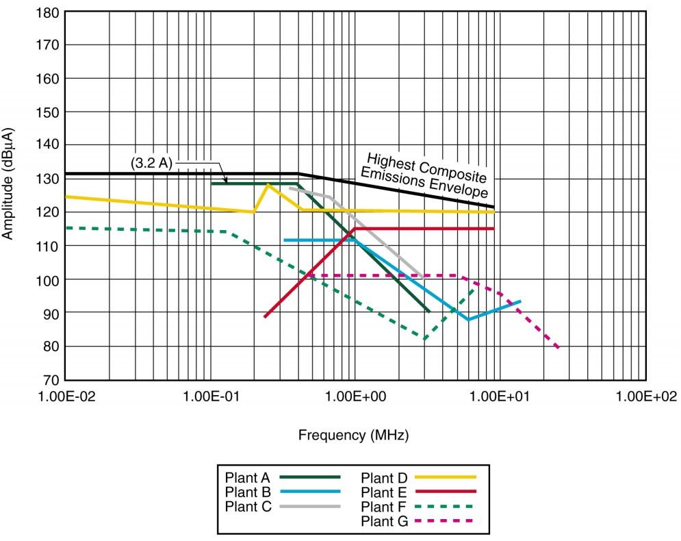 переходные процессы (CE07 MIL-STD-461C) для оборудования АЭС
