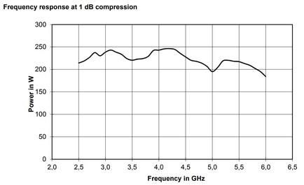 BBA150-E200 Линейная мощность график при компрессии 1dB