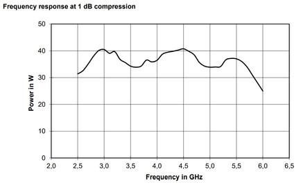BBA150-E30 Линейная мощность график при компрессии 1dB