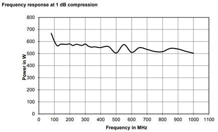 BBA150-BC500 Линейная мощность график при компрессии 1dB