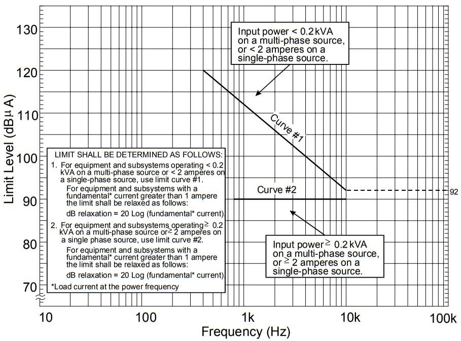 нормы для измерения тока помех СЕ101