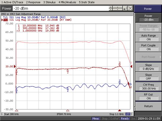 Мощность насыщения SKU2002 Empower RF