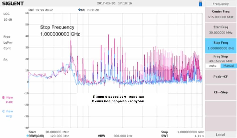 Эмиссия радиопомех: результат разрыва обратного тока