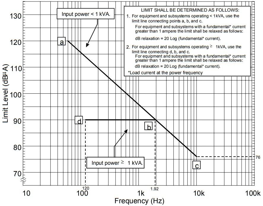 нормы эмиссии тока CE101 для оборудования 60Гц