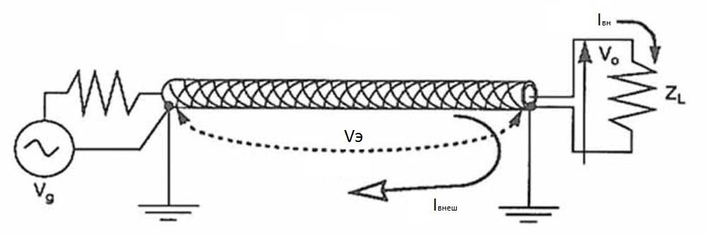 Электромагнитная совместимость и измерение экранирования