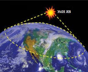 Область поражения ЭМИ выстоного ядерного взрыва