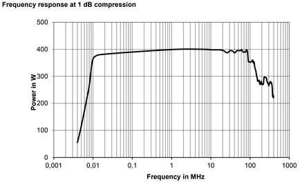 BBA150-AB350 Линейная мощность график при сжатии 1dB