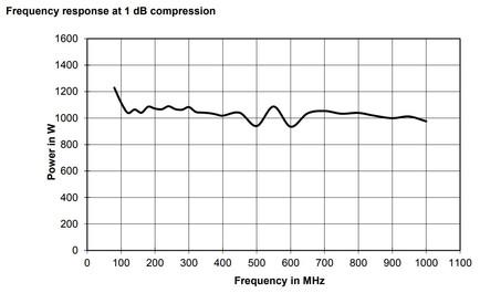 BBA150-BC1000 Линейная мощность график при компрессии 1dB