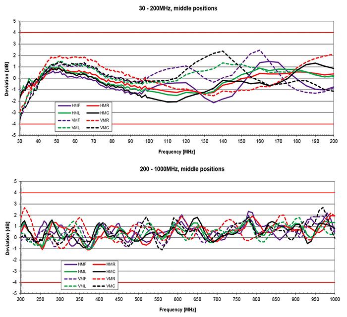 Параметры БЭК от 30 до 1000 МГц
