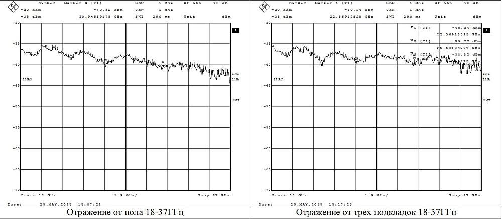 отражения от металлического пола до 37 ГГц
