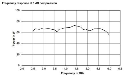 BBA150-E60 Линейная мощность график при компрессии 1dB