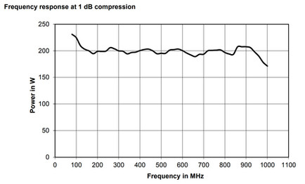 BBA150-BC160 Линейная мощность график при сжатии 1dB