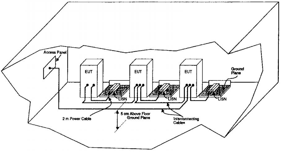 Размещение напольного и комбинированного оборудования при испытаниях