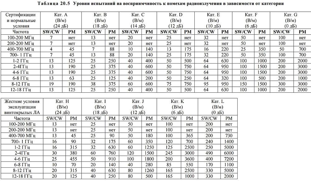 уровни электромагнитного излучения КТ-160