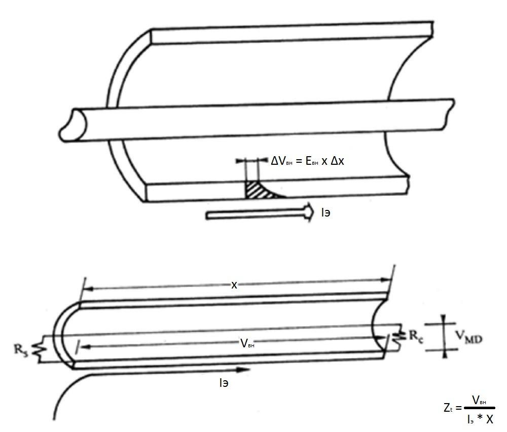 измерение коэффициента экранирования кабеля